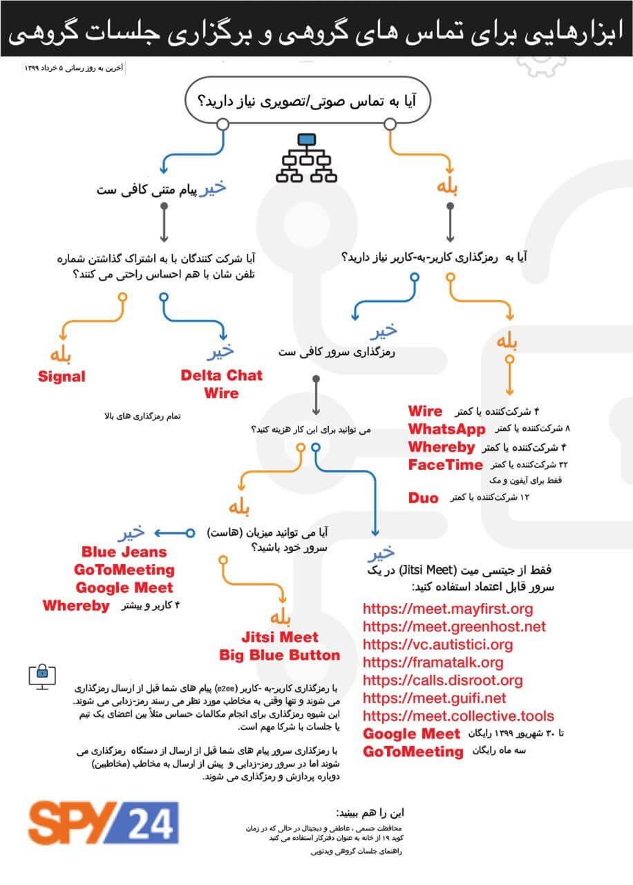 راهنمای ابزارهای ایمن چت گروهی و کنفرانس