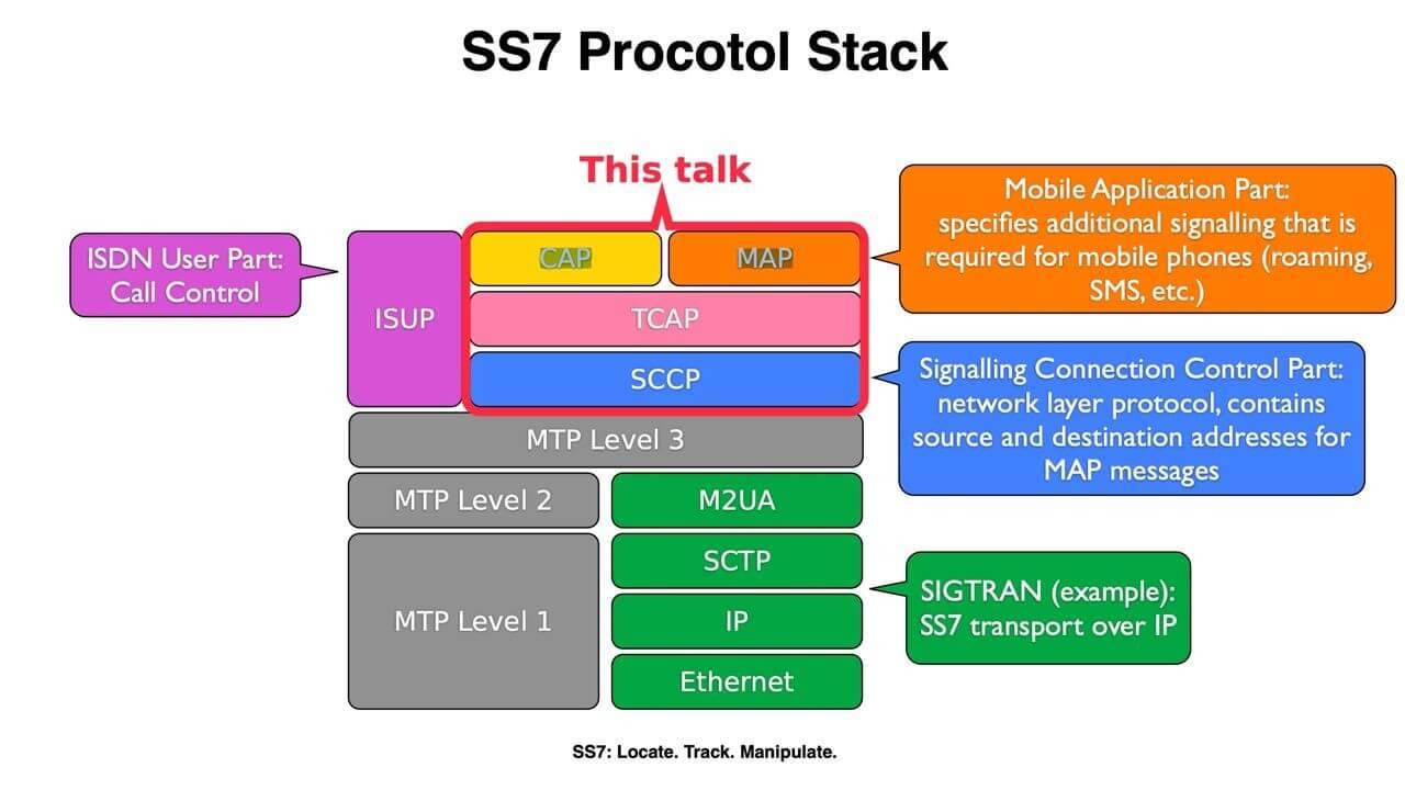 SS7: Locate -Track - Manipulate