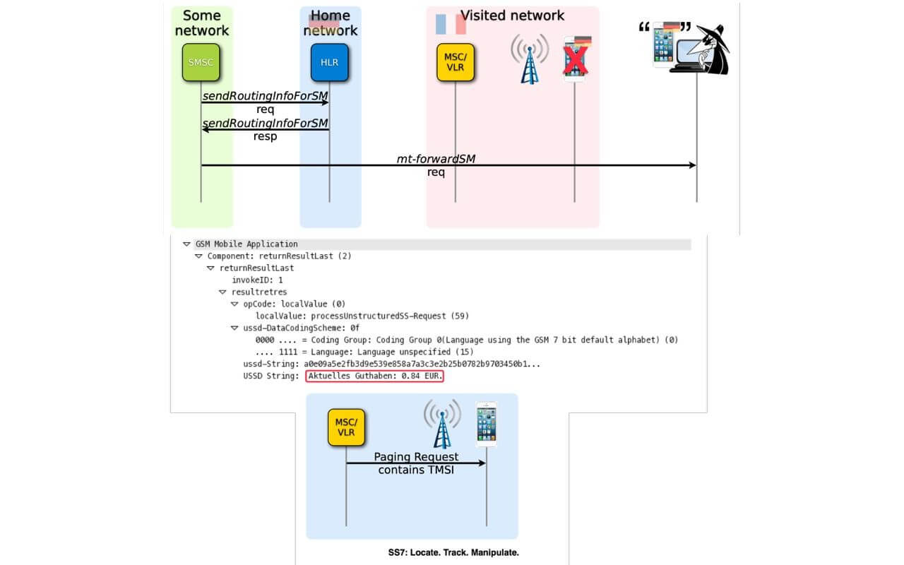 Hybrid Attacks: TMSI De-anonymization